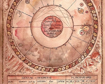 Hand Painted Astrological Chart 1- Deposit