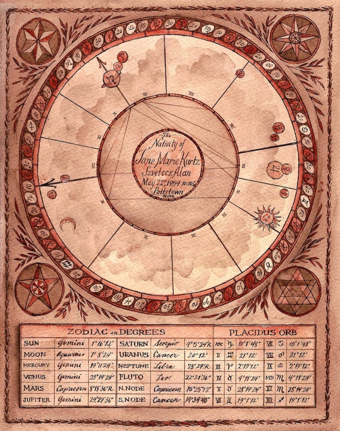 Hand Painted Astrological Chart 2 Deposit – Birth Chart Template