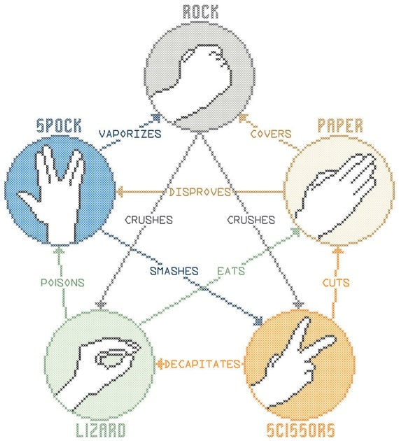 Rock, Paper, Scissors, Lizard, Spock Counted Cross Stitch Pattern PDF