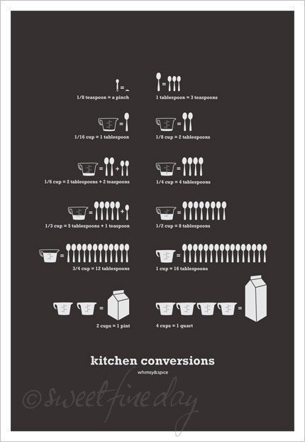 Kitchen Conversions Dark Gray 13 X 19 Poster