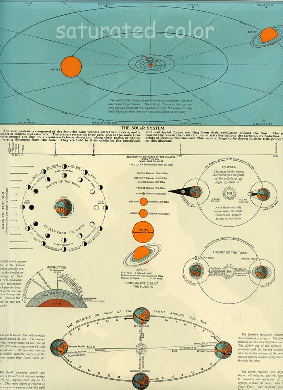 Solar System - Vintage Maps - Sun & Planets Chart -  Vintage star map - star chart