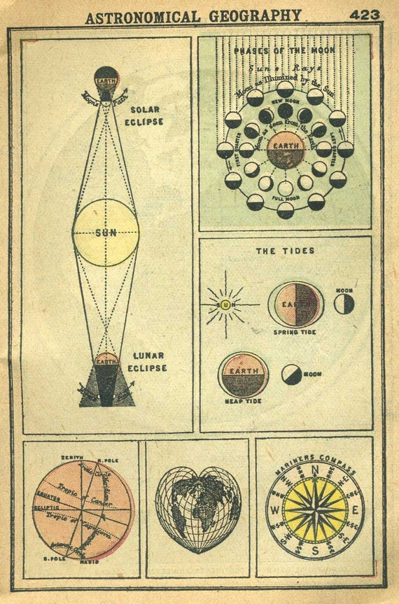 Astronomical Charts Lunar Solar Eclipse Moon Phases Tides