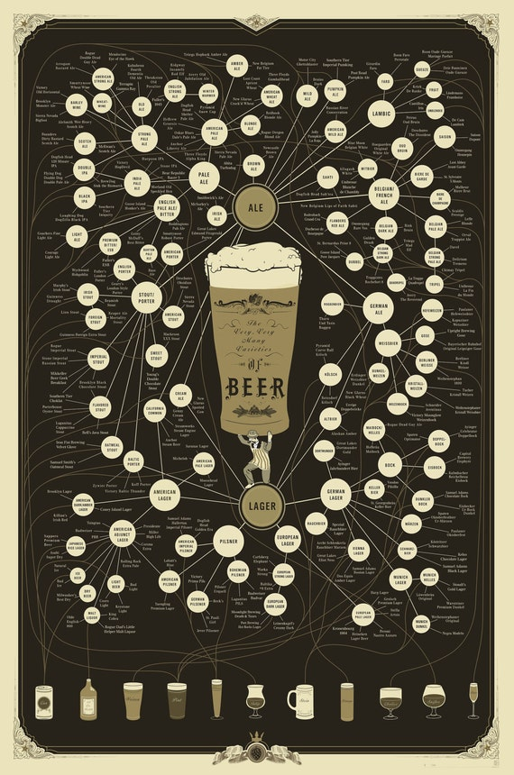 The Very, Very Many Varieties of Beer Poster (24 x 36)