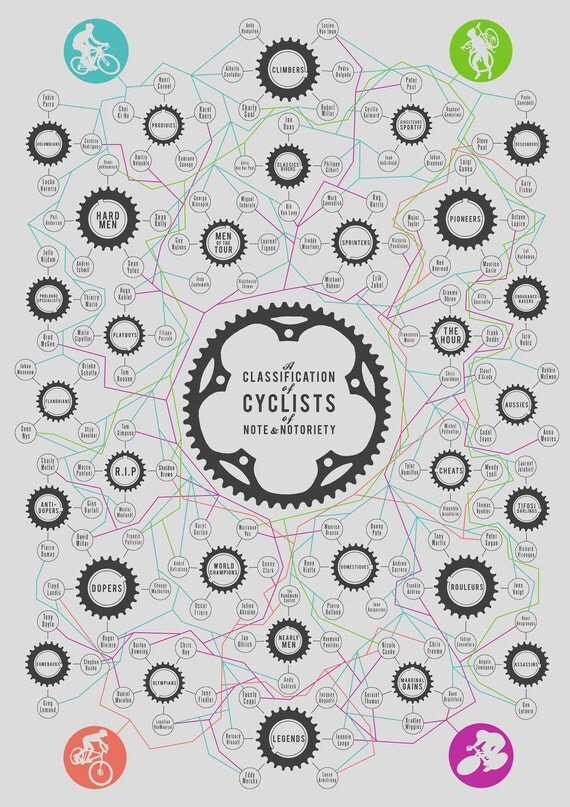 Art Print: A Classification of Cyclists of Note and Notoriety Image: Neil Wyatt - The Handmade Cyclist