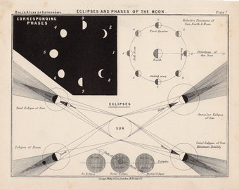 1892 MOON & ECLIPSES LITHOGRAPH phases of the moon original antique celestial astronomy print