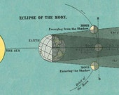 Antique Print Astronomy Chart Eclipse of the Moon