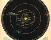 Vintage Astronomical Diagram - Transparent Solar System  (c1850)