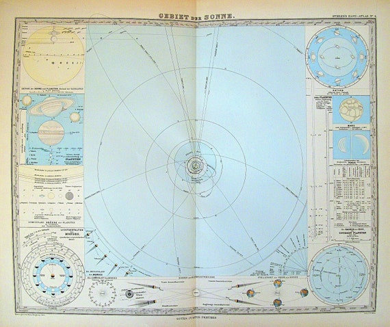 Antique Map of the Orbits of the Planets