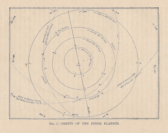 1893 inner planet orbit original antique celestial astronomy print