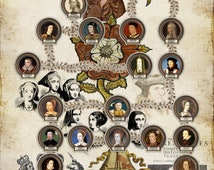Timeline of the British Monarchs from William the Conqueror to Elizabeth II
