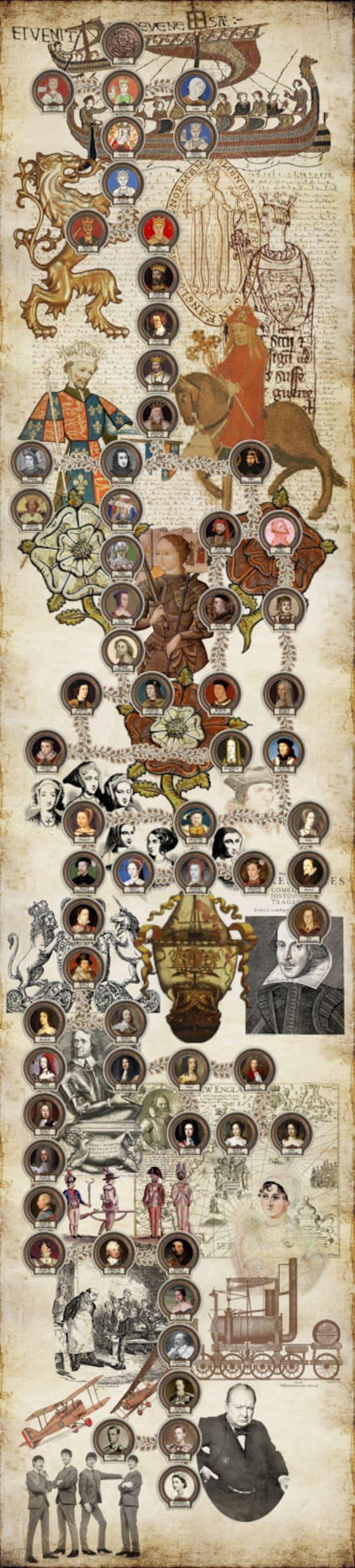 british monarchy list