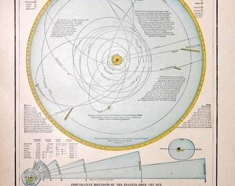 1894 solar system planets astronomy original antique celestial lithograph