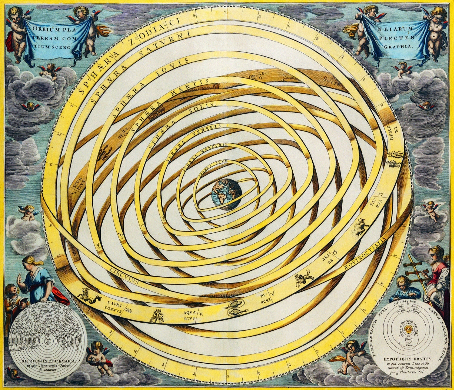 Planets of solar system-zodiac signs-Celestial