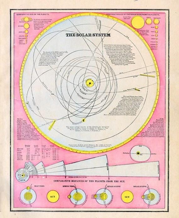 Print of Map-The Solar System 1892 Atlas