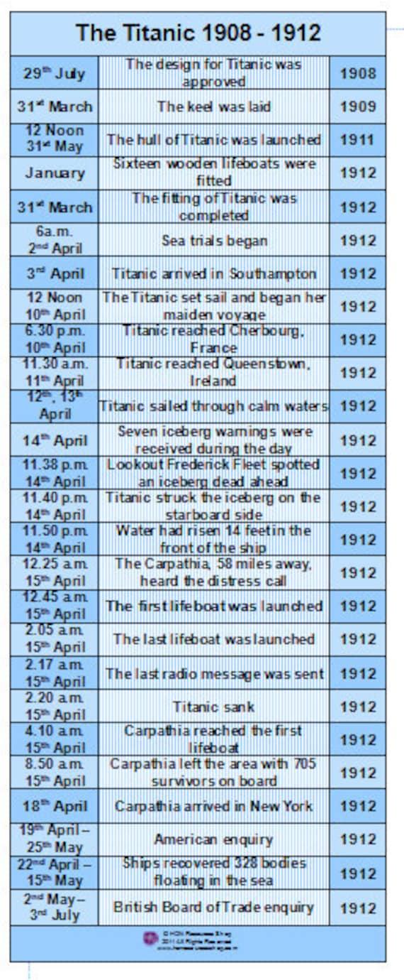 history of homework timeline