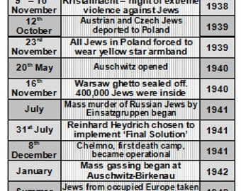 timeline of holocaust Ouch explores the history of disabled people and the holocaust our timeline  charts the important dates in the history of disabled people during.