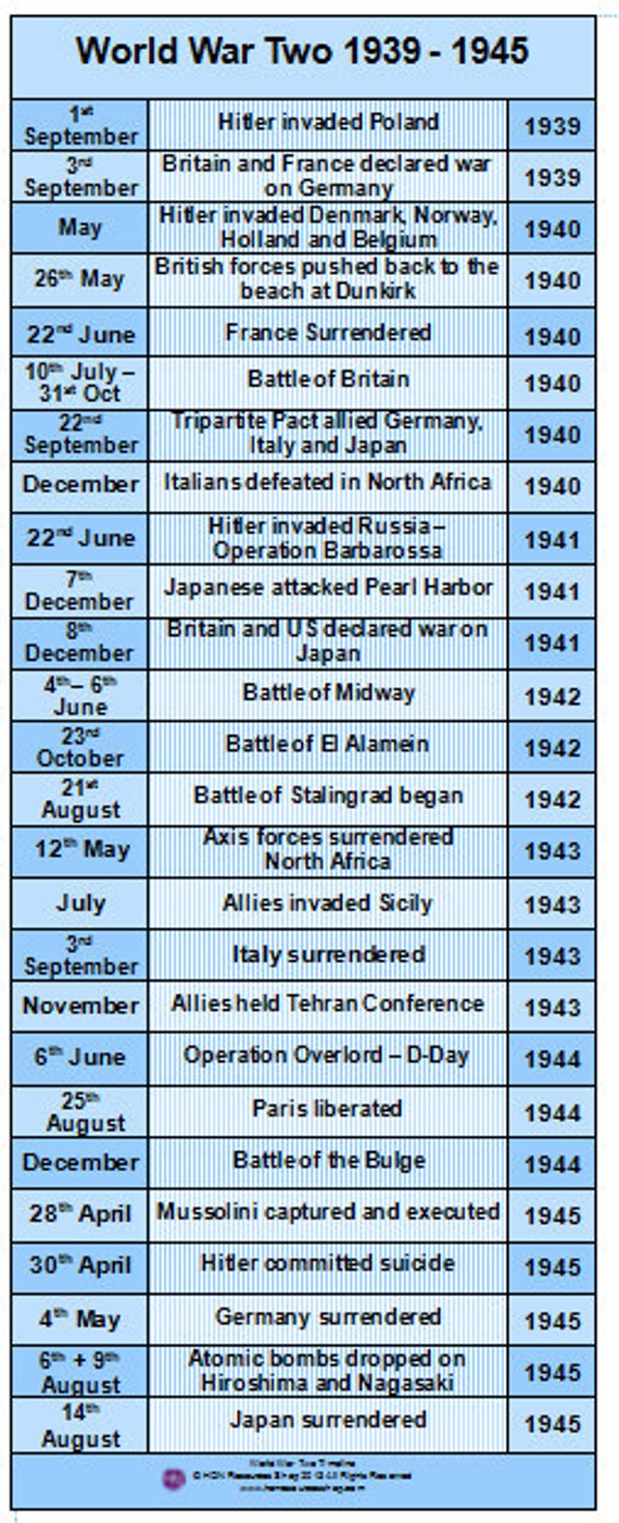 World War Two History Events Printable by HONResourcesShop ...