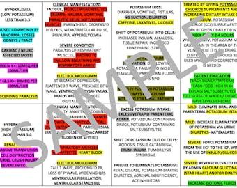 Electrolytes Chart For Nursing School - PDF File
