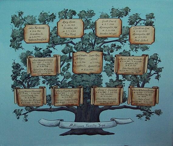 Custom Family Tree Painting - Hand painted family trees on canvas
