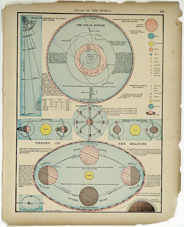 solar system 1890s - photo #5