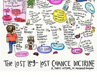 Law School Print: The Lost Leg - Lost Chance Doctrine
