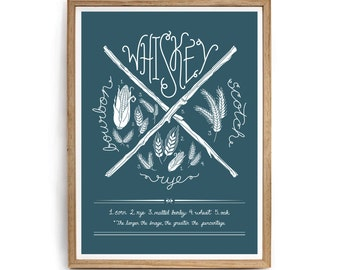 Bourbon, Whiskey, Foodie Gift, Whiskey Gift for Him, For Whiskey Lovers - Whiskey Screenprint Poster: