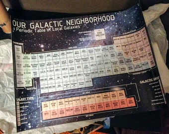LIMITED EDITION: Our Galactic Neighborhood // Periodic Table of Galaxies with the 110 closest known Astronomical Coalescants