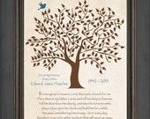 Memorial Tribute Print - In Loving Memory - Loved One's Passing - Funeral Dedication - Family Member Personalized Dedication - 8x10 Print
