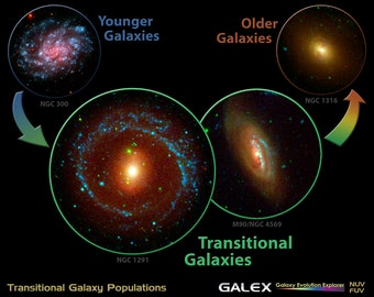 24x36 Poster; Transitional Galaxy Populations; Galaxy Evolution