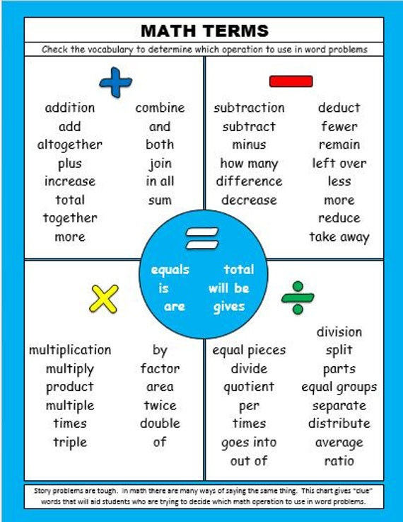 Items similar to Math Operations and Key Words in Word Problems ...