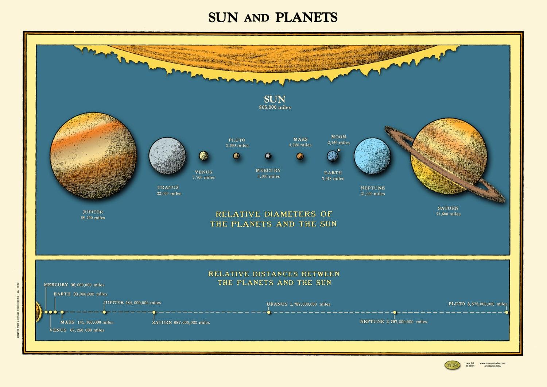 Solar System Sun Planets Chart Poster Vintage 1930s Distances
