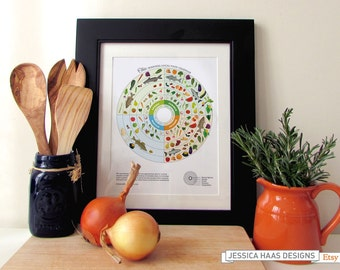 OHIO Local Food Seasonal Guide Print