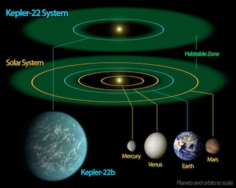 24x36 Poster; Kepler-22B Extrasolar Planet System With Solar System Comparison