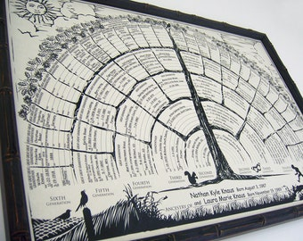 Get 2-for-1 Family tree charts with blanks to finish with your family history, gift idea for new baby, men, women, grandparents and parents.