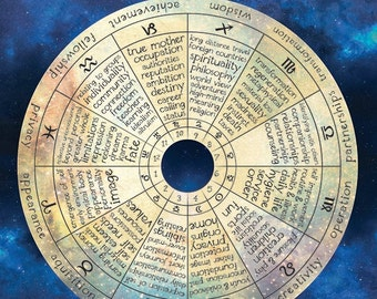 Astrological House System Print
