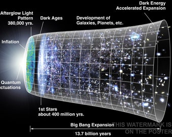 24x36 Poster; Universe Expansion Time Line Of The Universe