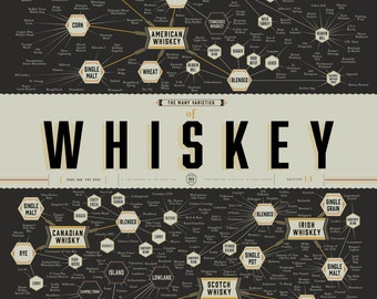 The Many Varieties of Whiskey Poster (18 x 24 Print)