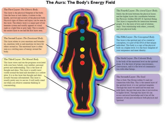 Laminated Aura Chart Of The Body U0026 39 S Energy Field By Earthchijewelry