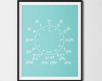 Circle of Fifths - Print - Homeinametronome