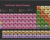 PDF Download - The Periodic Table of Elements - An Original Cross Stitch Chart by CrossStitchCards