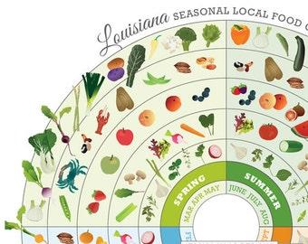 Louisiana Local Food Guide