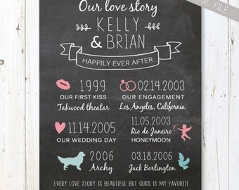 Personalized 5th Anniversary chalkboard sign - Personalized important dates printable art - anniversary gift - DIGITAL file!