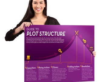 Wall Decor Plot Structure Print Educational Poster Wall Art Print Infographic Poster