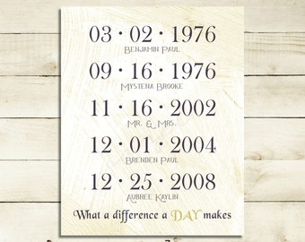 Special Dates Art . Personalized Important Dates . Wall Art . Anniversary Gift . Custom Gift . Personalized Family Gift . Unique gifts