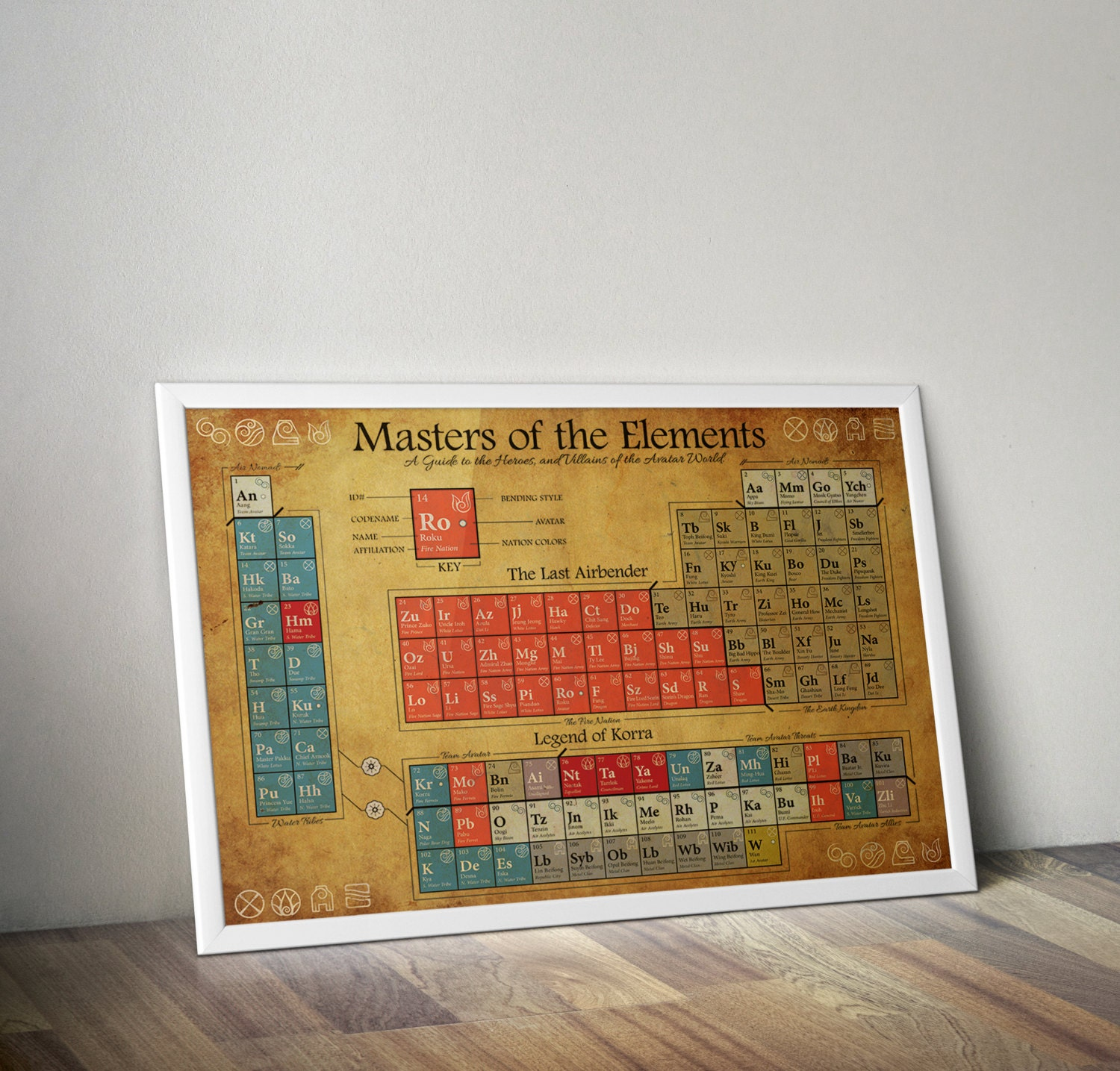 Last airbender and legend of korra periodic table of zoom gamestrikefo Images