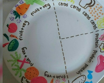 Portion control plates weight watchers style