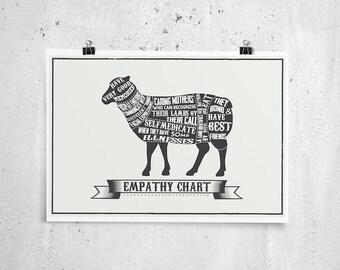 Empathy chart, Lamb
