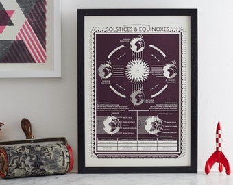 A guide to the winter and summer equinoxes and solstices of the northern hemisphere. SOLSTICE. Screen print by James Brown
