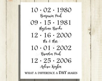 Dates To Remember prints Important Dates Print Personalized Special Dates Custom Wedding Gift Personalized Wedding Unique Gift