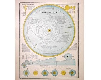 1894 SOLAR SYSTEM LITHOGRAPH -  planets astronomy original antique print celestial